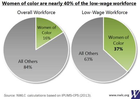 6 Pie Charts for Pi Day: Women and the Low-Wage Workforce