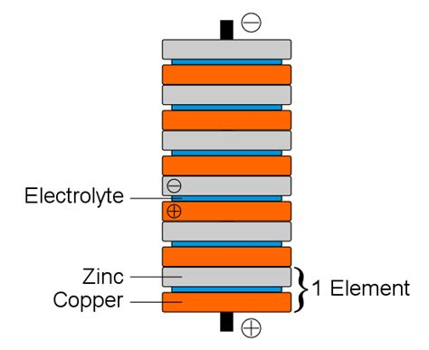 Voltaic Pile: First Electrochemical Cell - News about