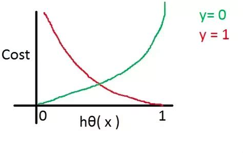 Cross Entropy Loss Explained with Python Examples - Data