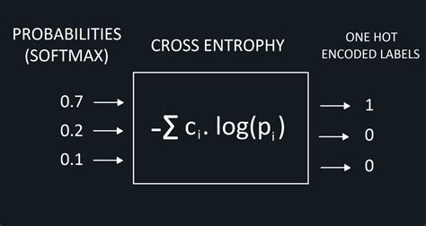 A Gentle Introduction to Cross-Entropy Loss Function