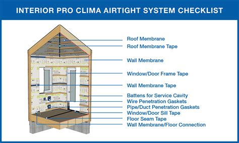 Introduction to Intello - 475 High Performance Building