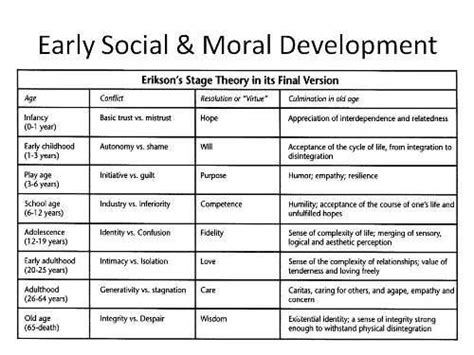 Erikson's Stages Of Development | Stages of psychosocial