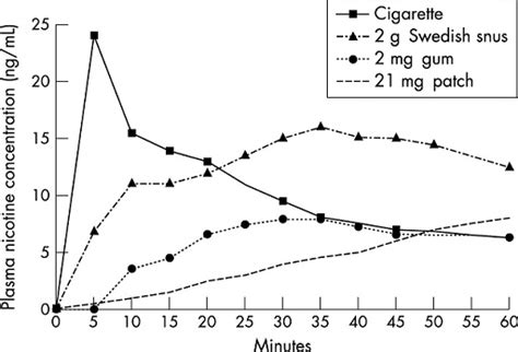medical science - Snus or smoking tobacco: Which one is