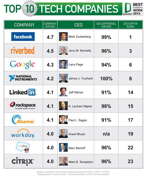 Facebook is the best place to work; Steve Ballmer, Amazon
