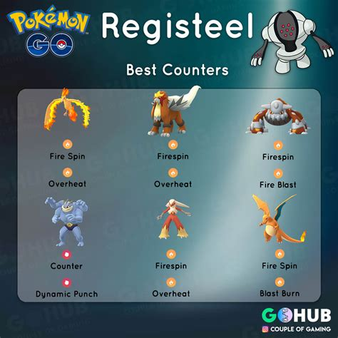 Registeel Raid Guide: Best Counters, Moves, IVs and CPs