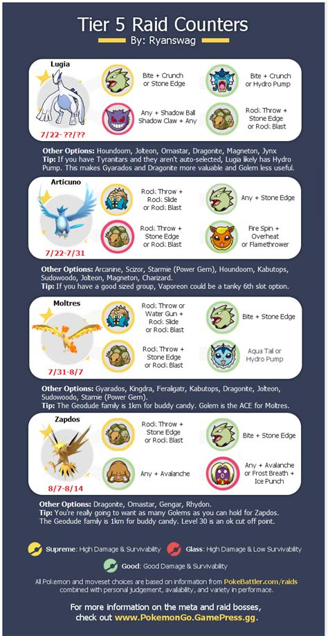 All 4 Legendary Raid Counters with Moveset Info, Pro Tips